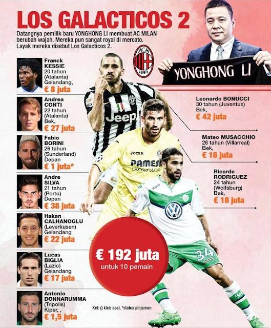 Los Galacticos 2 ( AC Milan )