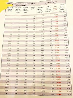 """ينشر لكم {موقع: وظائف وأخبار العراق}، جدولاً بالضرائب المفروضة على المسؤولين وكبار الموظفين في الدولة العراقية ضمن موازنة 2021 التي صوت عليها مجلس الوزراء، اليوم الاثنين، مع استثناء ذوي الرواتب المحدودة  وفرضت الحكومة العراقية ضرائب جديدة على رواتب كبار المسؤولين في الدولة ضمن نسخة الموازنة التي صوّت عليها مجلس الوزراء في وقت سابق اليوم.  ووفقاً لمعلومات من نسخة الموازنة التي صوّت عليها مجلس الوزراء، فإن """"الحكومة فرضت ضرائب بنسبة 40% على رواتب الرؤساء والوزراء والنواب والمدراء العامين والدرجات الخاصة، دون المساس برواتب صغار الموظفين الذين لن يُشملوا بالضرائب وصولاً إلى مستلمي مليون دينار، فيما سيتم استقطاع ضريبة """"رمزية"""" على رواتب ما فوق المليون دينار"""" بحسب معلومات أولية أدلى مسؤول حكومي اطلع على نسخة الموازنة."""