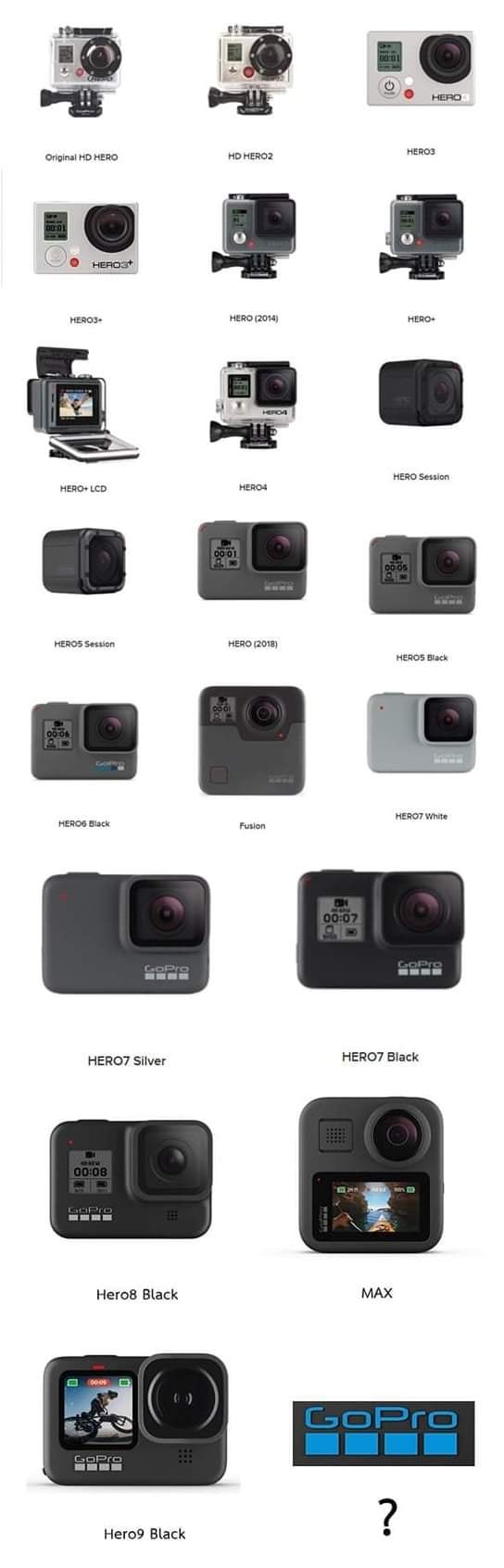 GoPro Hero History action camera