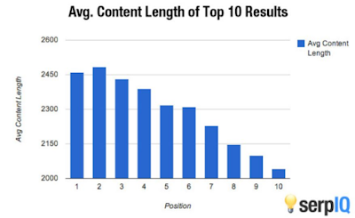The SEO Benefits of Long Form Content