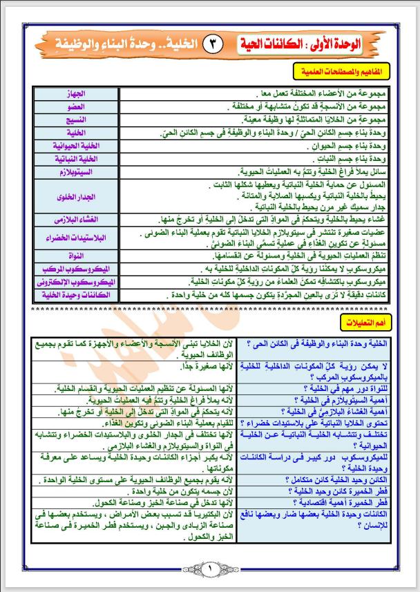 مراجعة علوم شهر ابريل الصف الرابع الابتدائي الترم الثانى 2021 مستر مصطفى شاهين