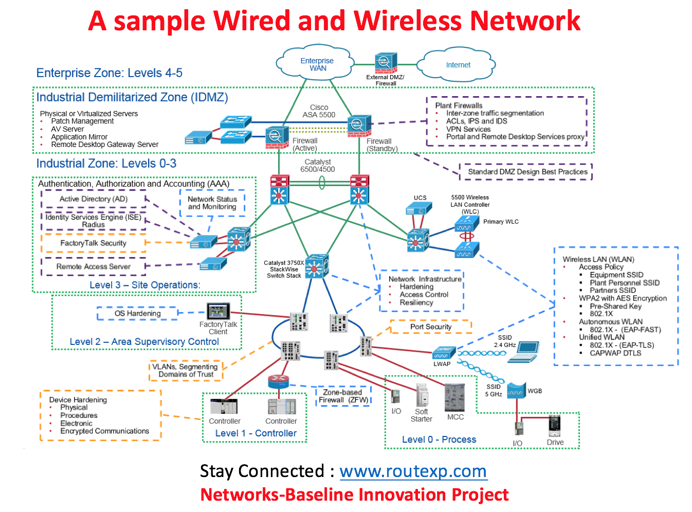 Next Generation Wireless - IEE...
