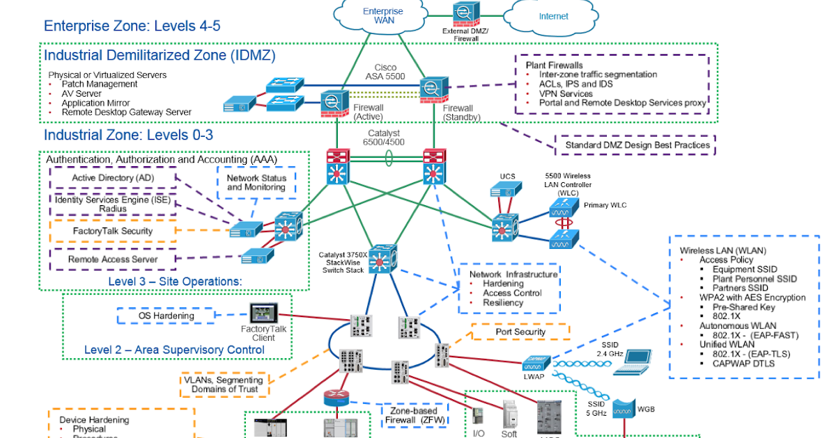 Next Generation Wireless - IEEE 802.11ax an upgradation to 802.11ac Wireless Standards