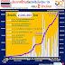 อว. เผยไทยฉีดวัคซีนครบ 2 ล้านโดสแล้ว พร้อมเปิด 9 สถิติสำคัญหลังฉีดวัคซีน