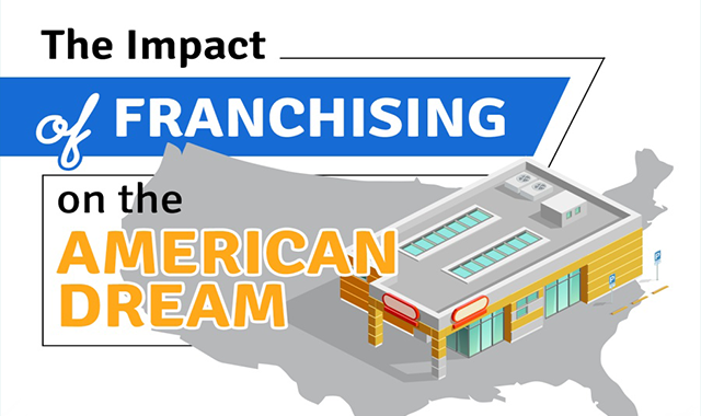 The Impact of Franchising on the American Dream