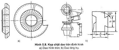 Các loại dụng cụ cắt khi tiện CNC thông dụng