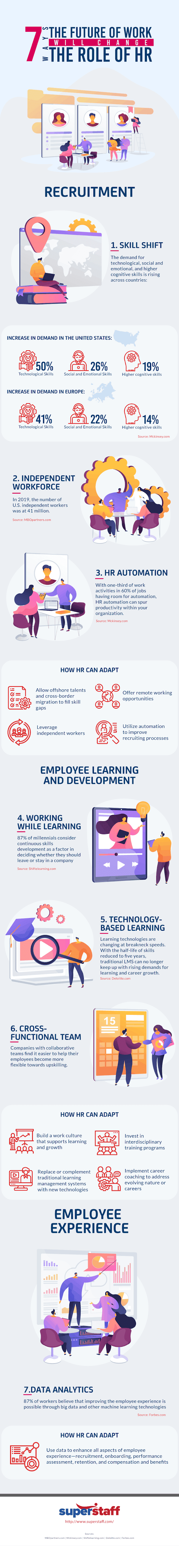 7 Ways the Future of Work Will Change the Role of HR #infographic
