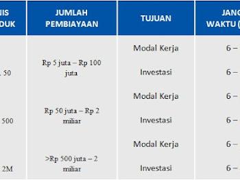 Kredit UMKM Bina Usaha Rakyat Bank BCA Syariah