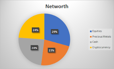 Networth Breakdown