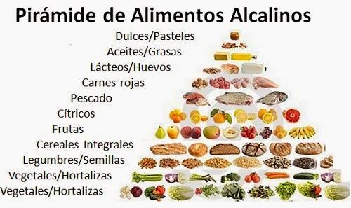 Resultado de imagen para beneficios de los alimentos alcalinos