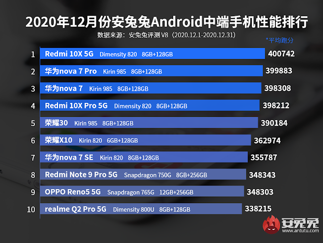 December Antutu Benchmarking of Android Mid-Range Mobiles