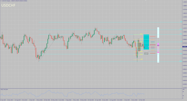 USDCHF monthly forecast for May 2020