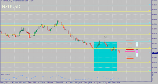 NZDUSD September 2019 FX Price Action