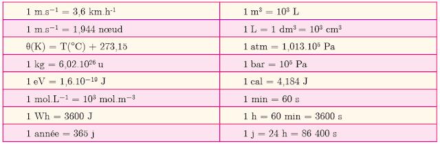 الوحدات في الفيزياء و الكيمياء