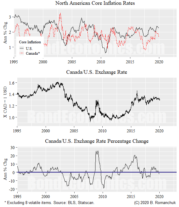 Chart: U.S. and Canadian Core Inflation, Exchange Rate