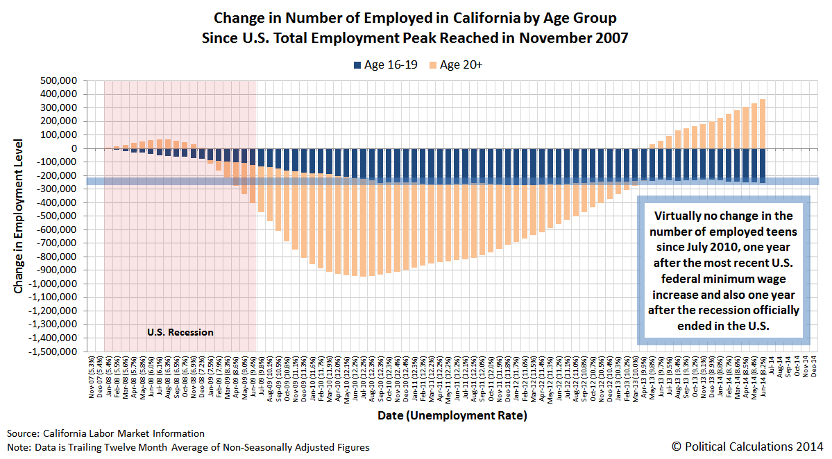 Change in Number of Employed in California by Age Group Since U.S. Total Employment Peak Reached in November 2007, Through June 2014