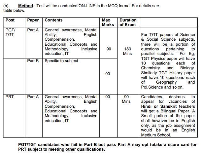 APS TGT PGT PRT Exam pattern