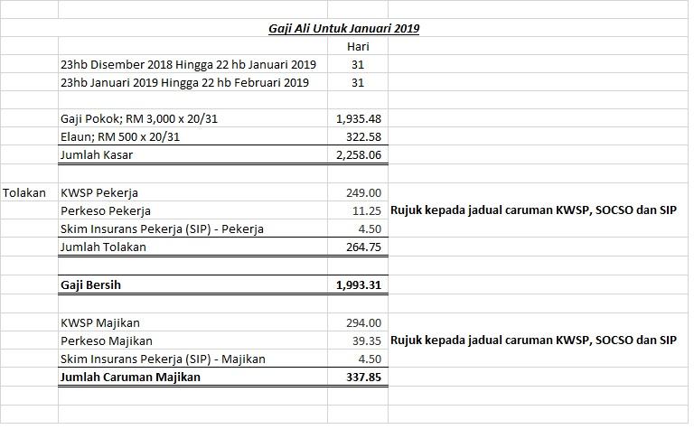 Accounting Central Kira Gaji Pekerja Dengan Mudah Bhgn 1 Gaji Pro Rata