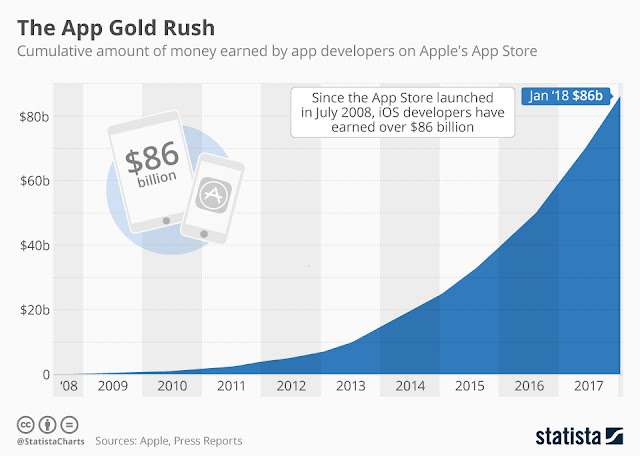 The Global App Market hitting $86 Billion