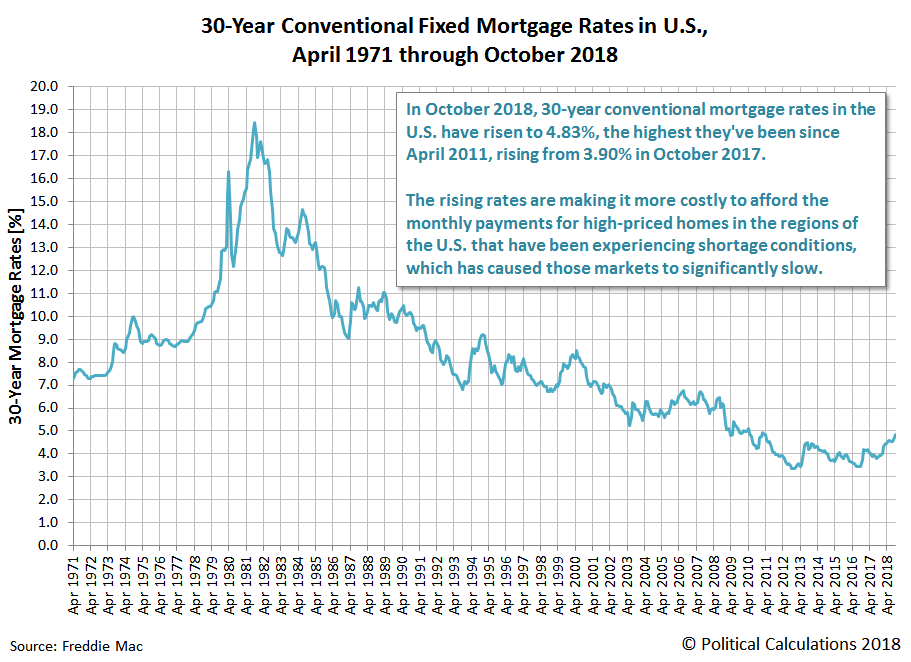 30-Year Conventional Fixed Mortgage Rates in U.S., April 1971 through October 2018