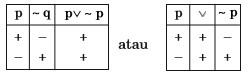 tabel kebenaran tautologi