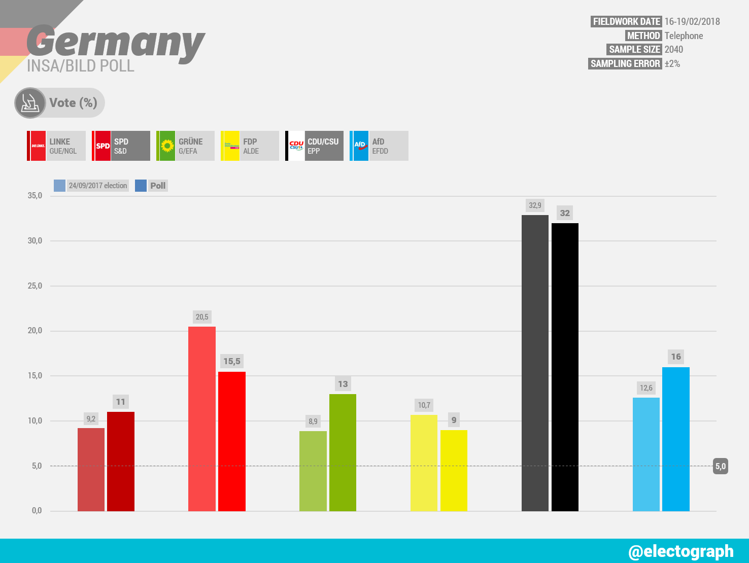 GERMANY INSA poll chart for Bild, February 2018