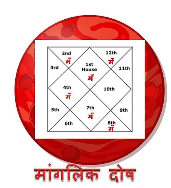 Manglik+dosha+badha+astrology+horoscope+jyotish+healer