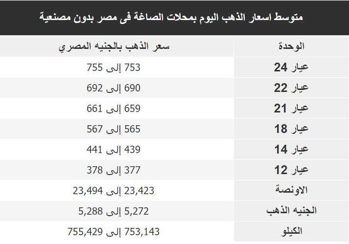 اسعار الذهب اليوم فى مصر Gold الخميس 12 ديسمبر 2019