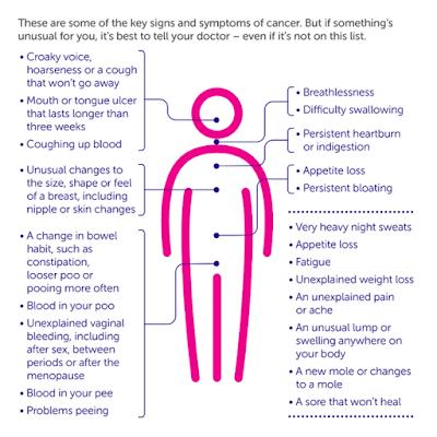 Cancer Sym: Potential Cancer Symptoms