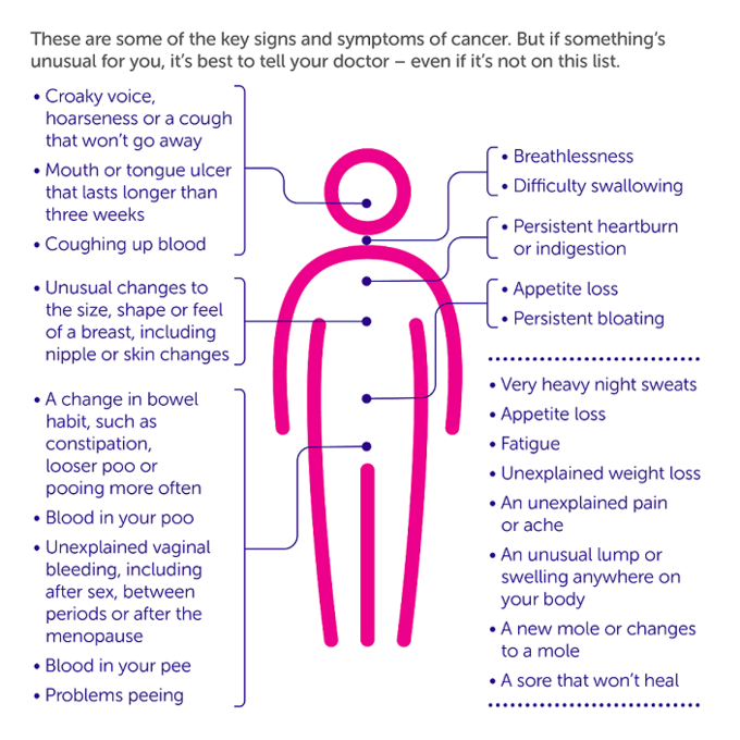 Cancer Sym: Potential Cancer Symptoms