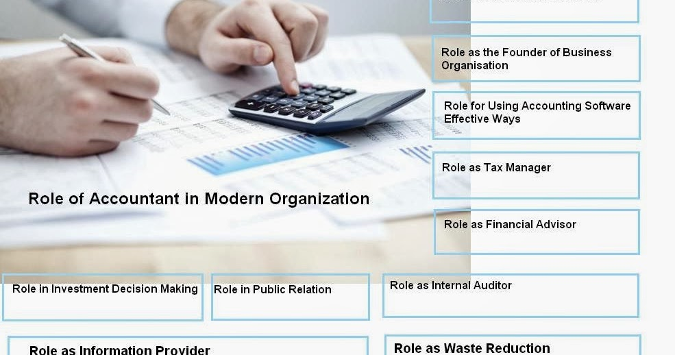modern accounting systems in modern organizations Why process oriented management accounting the modern management accounting system enables an management control system in an organization.