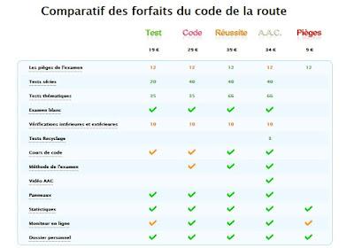 http://www.permisecole.com/gratuit/test-code-route/tests-series