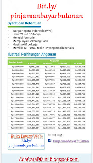 Tempat Pinjam Uang Tanpa Jaminan di Malang