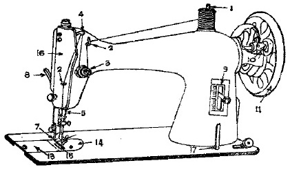 sewing machine parts diagram worksheet maytag refrigerator wiring of a and their functions | different hand operated ...