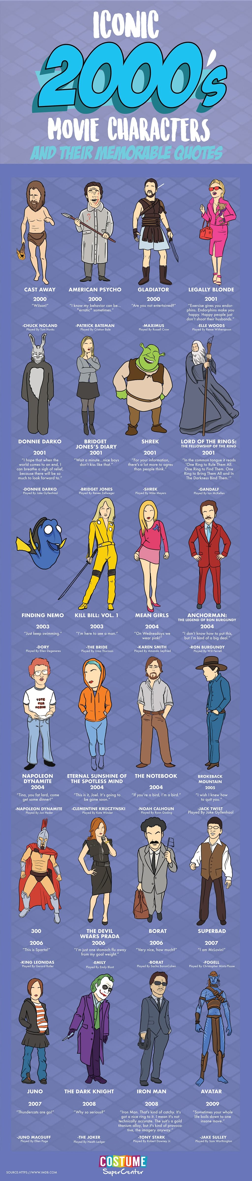 Iconic 2000's Movie Characters #infographic