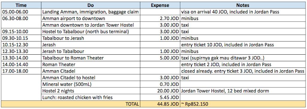 Liburan ke Jordan (Jerash dan Amman) - Itinerary & Expenses