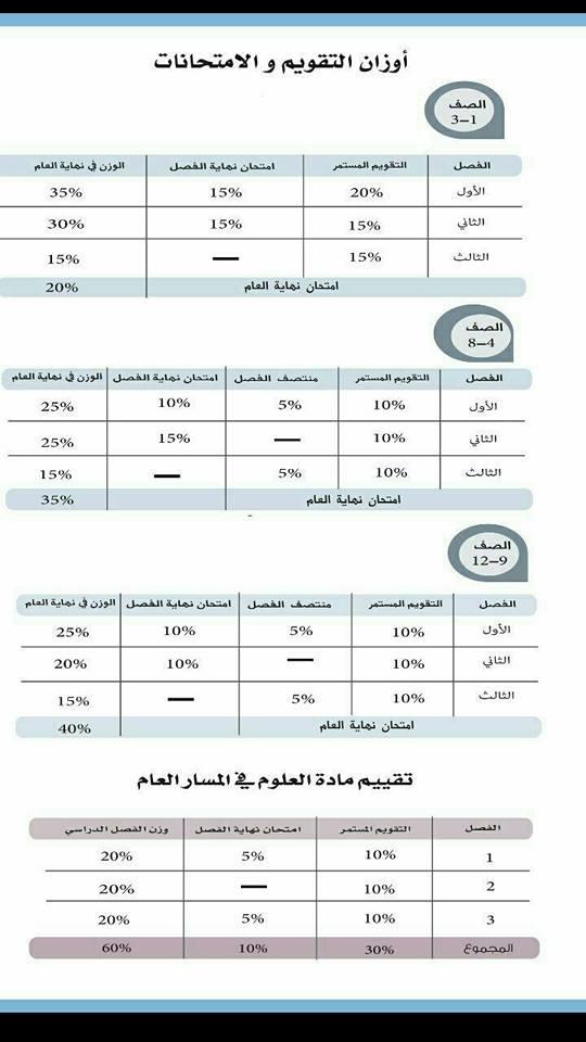 أوزان التقويم والامتحانات لجميع الصفوف الدراسية من الصف الأول وحتى الثاني عشر