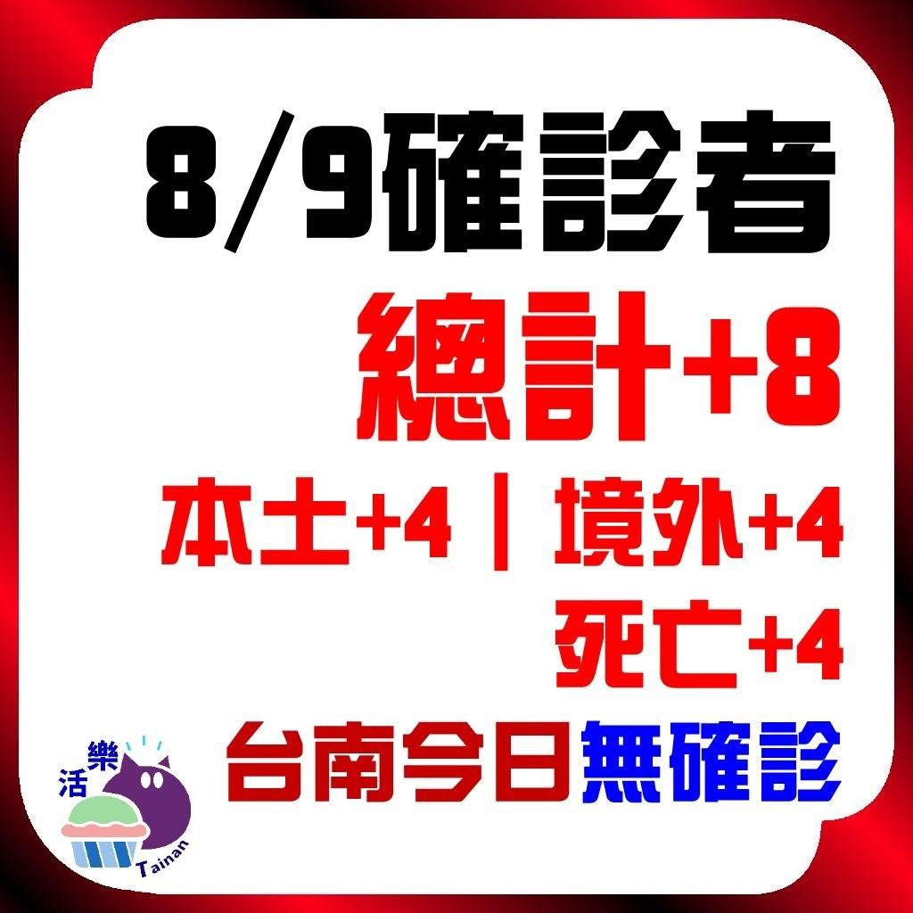 CDC公告,今日(8/9)確診:8。本土+4、境外+4、死亡+4。台南今日無確診(+0)(連43天)。