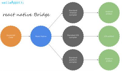 react native bridge