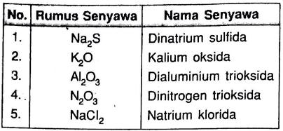 Perhatikan Tabel Berikut Pasangan Rumus Dan Nama Senyawa Yang Benar Mas Dayat