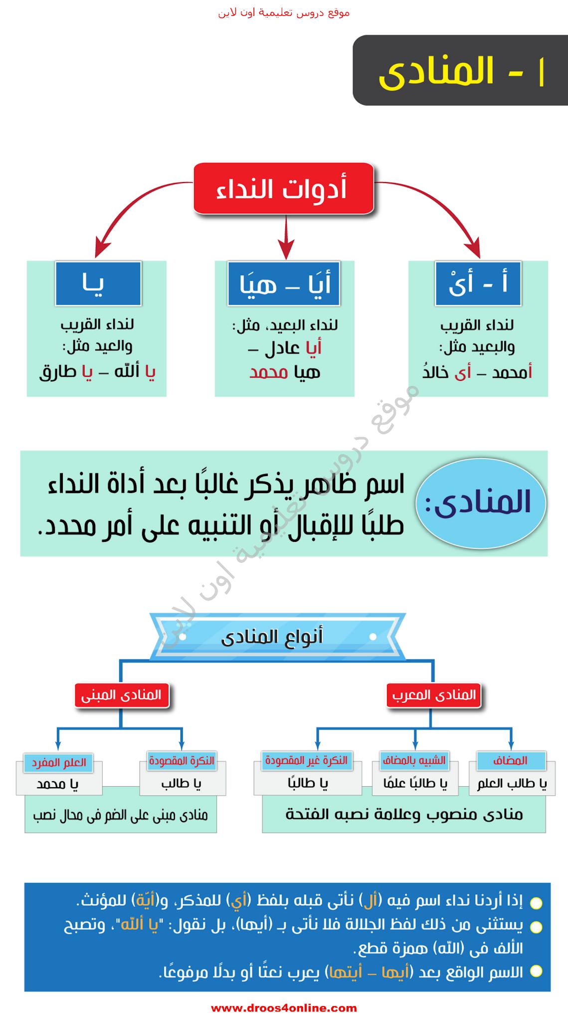 افضل مذكرة لغة عربية (خرائط ذهنية) للصف الثالث الإعدادى الترم الأول 2022 من الأضواء