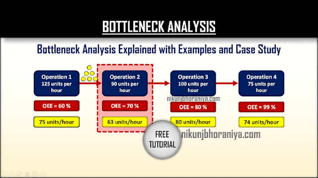 What is the Bottleneck Analysis?