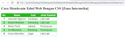 Cara Mendesain Tabel Web Menggunakan CSS 2