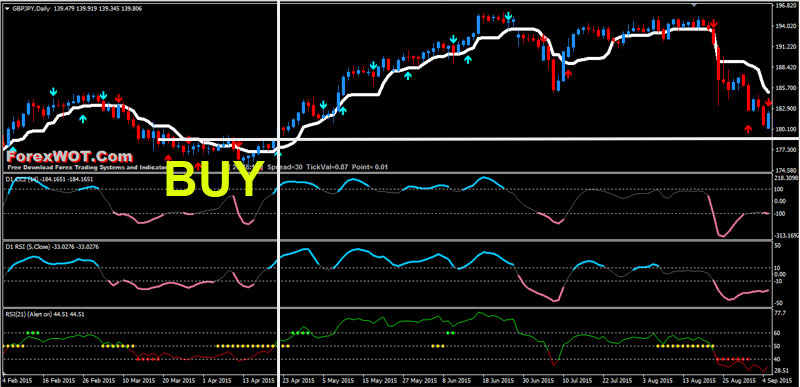 Forex trading momentum BUY