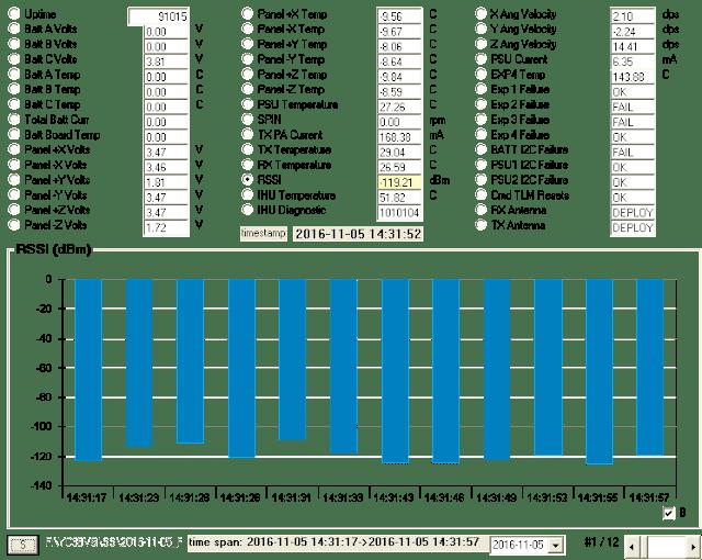 RSSI (dBm) chart