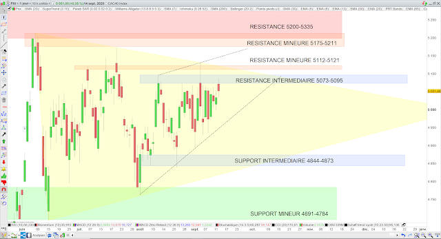 Analyse chartiste du CAC40 15/09/20