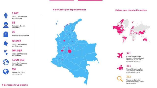 Van 25 muertes por Covid 19 en Colombia