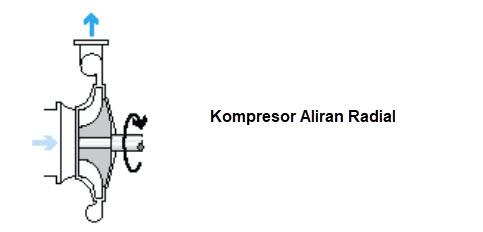 Kompresor Aliran Radial