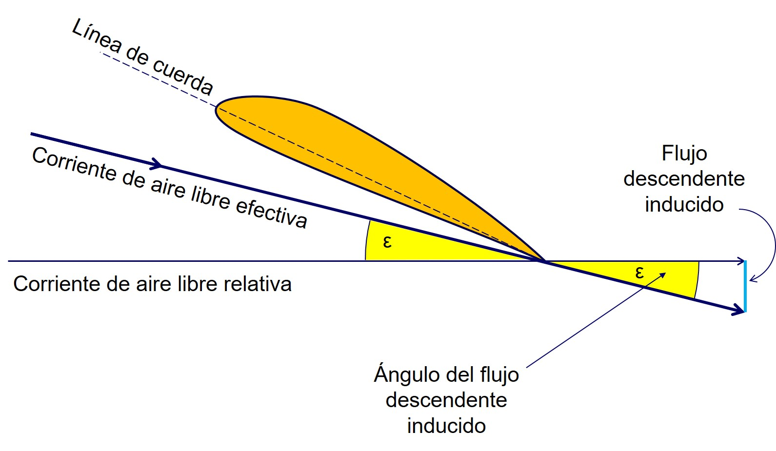 Aerodinámica básica para pilotos: sustentación (II)