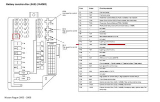 Wiring Diagram Blog: 2011 Nissan Rogue Fuse Box Location